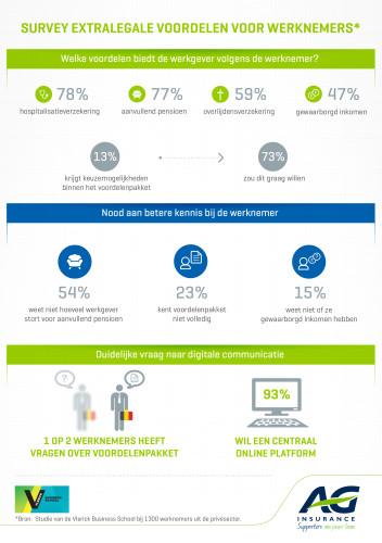 Infografiek studie Vlerick en AG Insurance.jpg